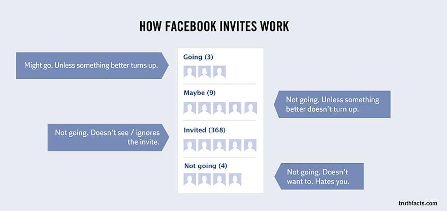 Wumo How Facebook Invites Work