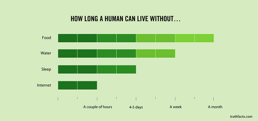 Wumo How Long Can A Human Live Without Internet