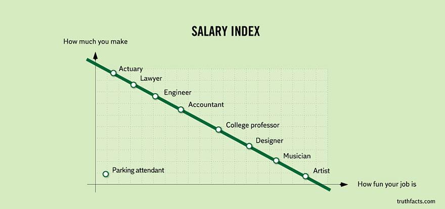 Wumo Salary Index