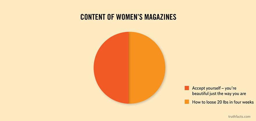 Wumo Women's Magazines