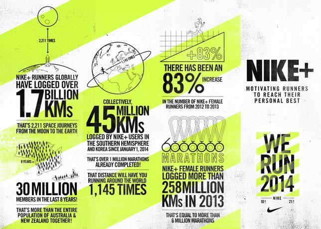 NIKE We Run Series Facts