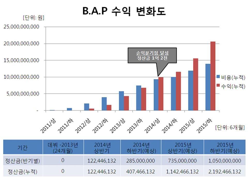 B.A.P Income Chart 2014