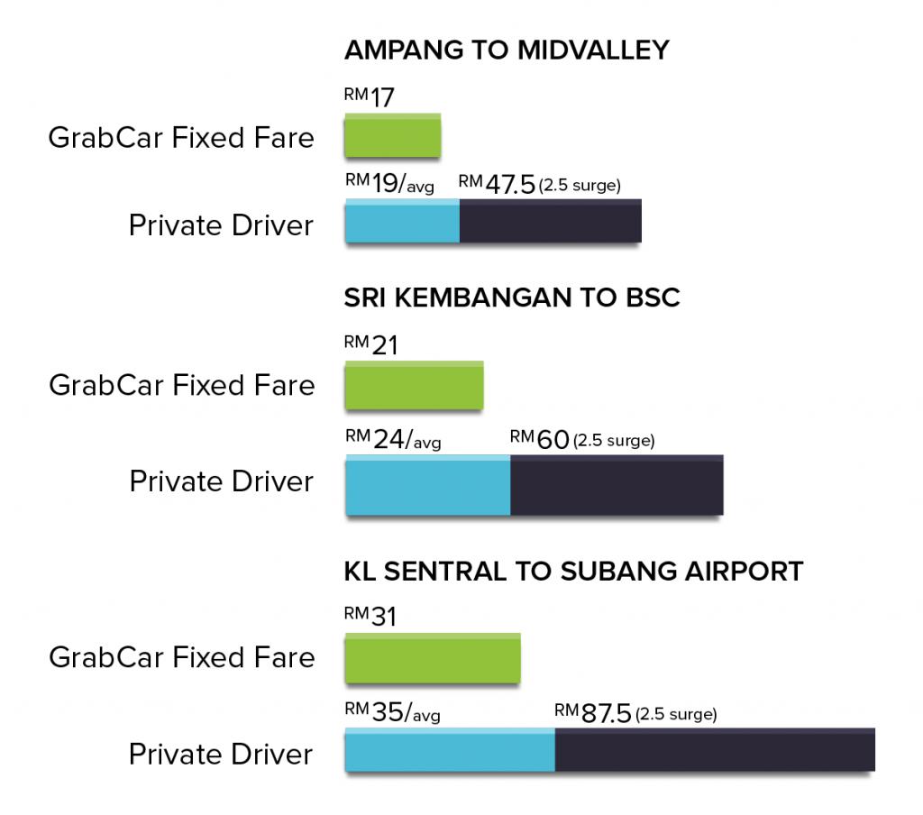 GrabCar Price Cut 2