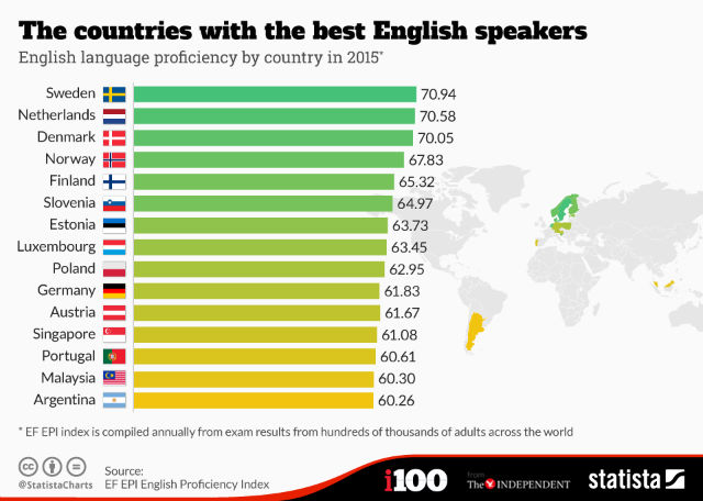 Countries With Best English Speakers