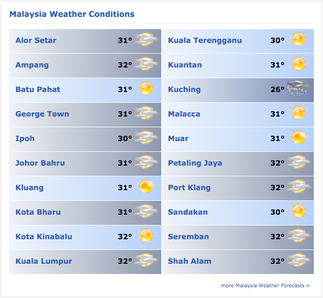 weather in malaysia Current and forecast weather conditions for selangor including seasonal information for travelers.