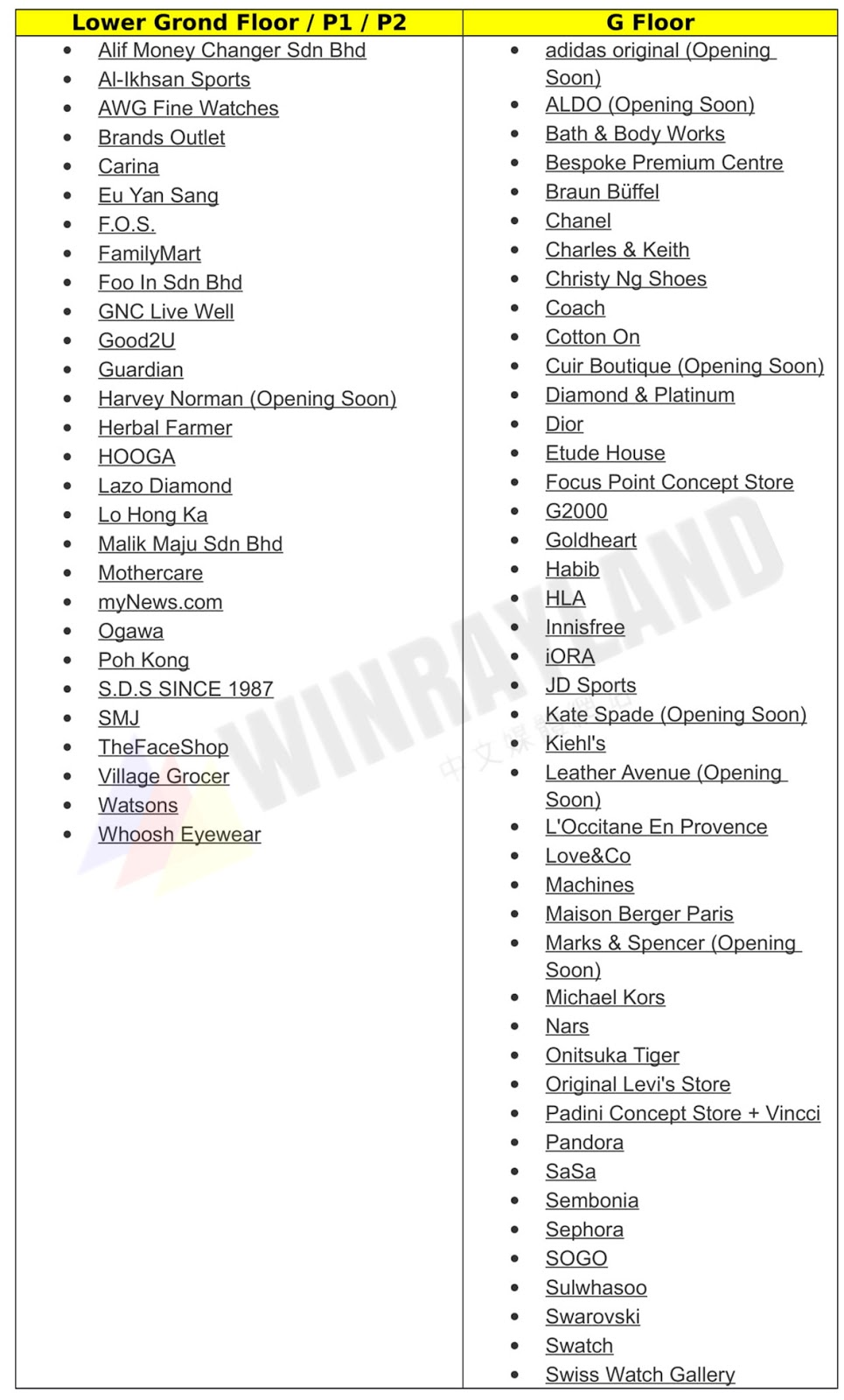 The Full List Of Stores In Mid Valley Southkey The Mall Johor Bahru